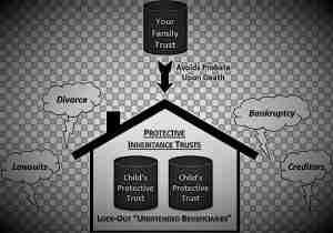Proezione patrimonio: Trust